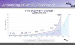 Спецификации PCI Express 6.0 выходят по расписанию: представлена ревизия 0.3