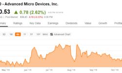 В следующем году AMD будет активно теснить Intel в сегменте серверных процессоров