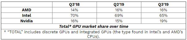 AMD и NVIDIA удалось укрепить позиции на рынке графических решений