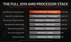 AMD показала позиционирование Ryzen и Threadripper 3000 — атака на Intel во всех сегментах