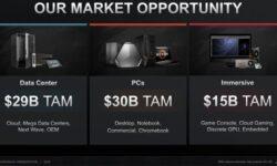 Годовая выручка AMD сможет превысить $10 млрд к 2023 году