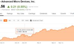 Intel начнёт серьёзно воспринимать угрозу AMD в серверном сегменте через год