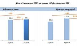 Количество пользователей ШПД в России практически перестало расти