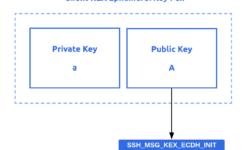 [Перевод] Рукопожатие SSH простыми словами