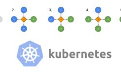 [Перевод] Стратегии деплоя в Kubernetes: rolling, recreate, blue/green, canary, dark (A/B-тестирование)