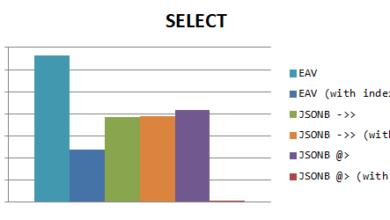 Фото [Перевод] Замена EAV на JSONB в PostgreSQL