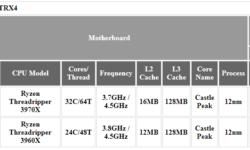 Платы с разъёмом Socket sTRX4 несовместимы со старыми процессорами