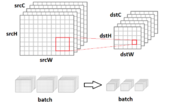 Сверточный слой: методы оптимизации основанные на матричном умножении