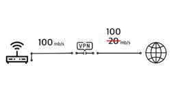 Заворачиваем весь трафик локальной сети в vpn без ограничения скорости