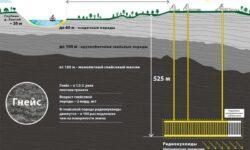 Захоронение высокорадиоактивных отходов в России
