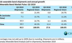 Canalys: Xiaomi вырвалась в лидеры на рынке фитнес-браслетов и смарт-часов