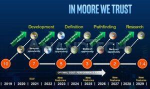 Intel обещает освоить 1,4-нм техпроцесс к 2029 году