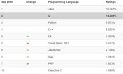 [Из песочницы] Падение популярности PHP: не все так однозначно?