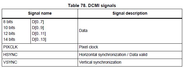 Фото [Из песочницы] Ввод данных в STM32F4xx с параллельного АЦП через DCMI