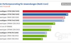 Ограничение TDP мало влияет на быстродействие AMD Ryzen Threadripper 3970X