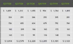 Почти треть выручки в игровом сегменте NVIDIA получает за счёт мобильных GPU