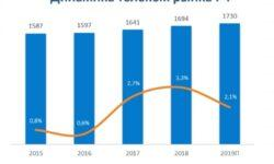 Проникновение широкополосного доступа в России в 2019 году достигло 60 %