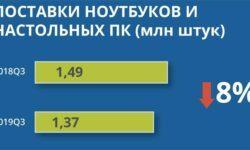 Российский рынок ПК сокращается: квартальные продажи упали на 8 %