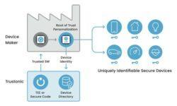 SoftBank оптимизирует расходы ARM: убыточное подразделение по кибербезопасности будет продано