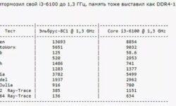 В Сети сравнили результаты тестов процессоров Эльбрус-8С1, Intel Core i3-6100 и AMD FX8150 в AIDA 64 Extreme