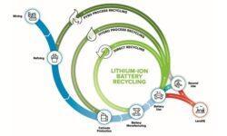 В США обсудили необходимость переработки литиево-ионных батарей