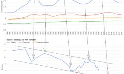 [Из песочницы] Анализ половозрастной пирамиды России с 1946 по 2036 гг