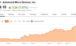 В этом году AMD может занять до 25 % рынка настольных процессоров
