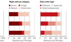 Дата-центры потребляют очень много электроэнергии, но пока не угрожают климату