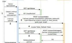 IdentityServer4. Основные понятия. OpenID Connect, OAuth 2.0 и JWT