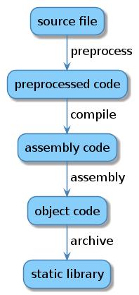 Оптимизация CMake для статических библиотек