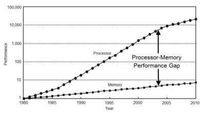 Фото [Перевод] Измеряем на коленке пропускную способность памяти