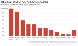 [Перевод] Компании потратили 16 миллиардов долларов на беспилотные автомобили, чтобы захватить рынок в 8 триллионов