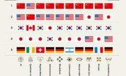 По числу поданных патентов Китай выигрывает у США со счётом 9:1