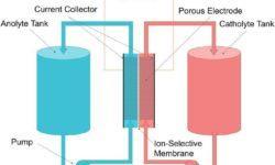 Южная Корея отказывается от литиево-ионных аккумуляторов в системах накопления