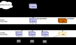 Как работает дисковая подсистема в OpenNebula