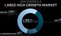 Низкие затраты помогут AMD быстрее восстановиться в случае победы над коронавирусом