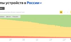 Посещаемость с Яндекс десктопа упала: что произошло в 2019 и как это повлияет в 2020