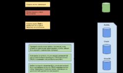 Распределенные транзакции для разнородных баз данных в MS .NET