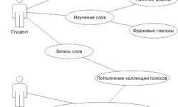 UML для разработчиков