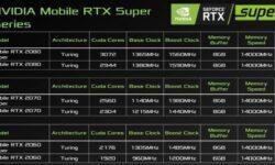 Дебют GeForce RTX 2060 SUPER для ноутбуков задерживается