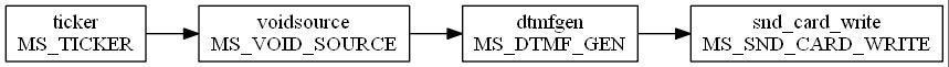 Изучаем VoIP-движок Mediastreamer2. Часть 2