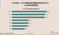 OPPO названа лидером китайского рынка смартфонов, хотя Huawei не уступала этой позиции