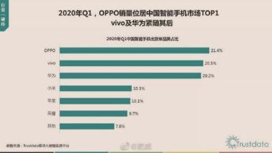 Фото OPPO названа лидером китайского рынка смартфонов, хотя Huawei не уступала этой позиции