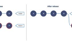 [Перевод] Руководство по Git. Часть №2: золотое правило и другие основы rebase