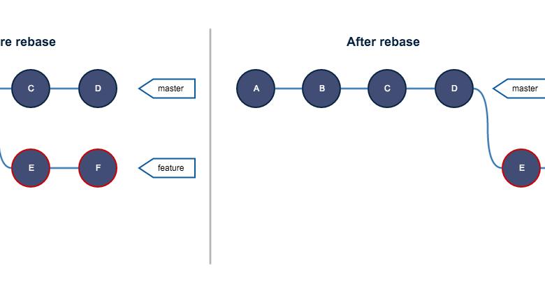 Фото [Перевод] Руководство по Git. Часть №2: золотое правило и другие основы rebase