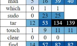 [Перевод] Усложнение команд консоли, 1979−2020