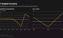[recovery mode] Reuters: 5 возможных сценариев восстановления экономики после пандемии коронавируса