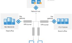 VPN с человеческим лицом существует?