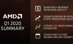 За год объёмы поставок клиентских продуктов AMD увеличились на 38 %