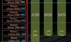 AMD обновит модельный ряд Ryzen 3000, анонс Matisse Refresh ожидается в июне